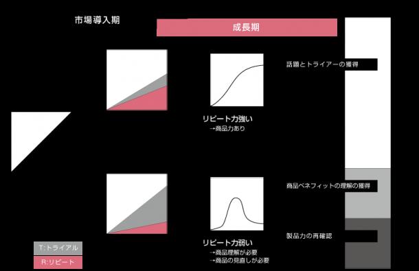 トライアル・リピート分析モデル