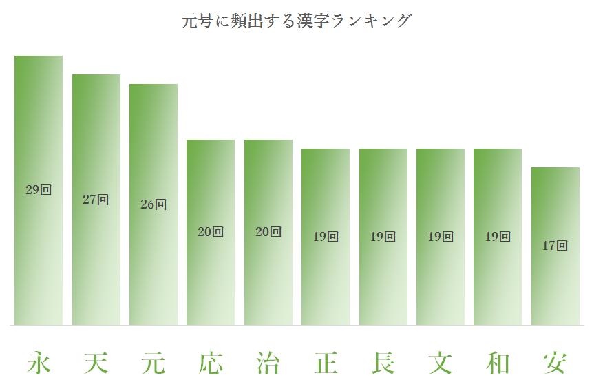 元号に頻出する漢字ランキング