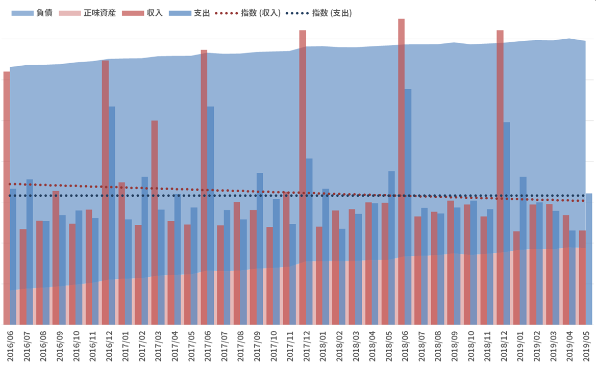 資産と負債の推移_190531