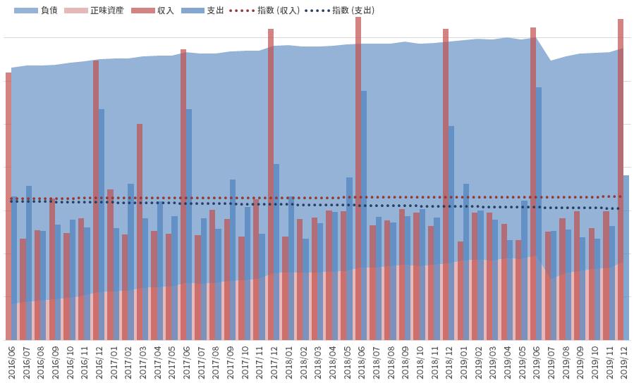 資産と負債の推移_191231