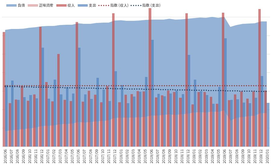 資産と負債の推移_200131