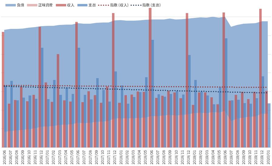 資産と負債の推移_200229