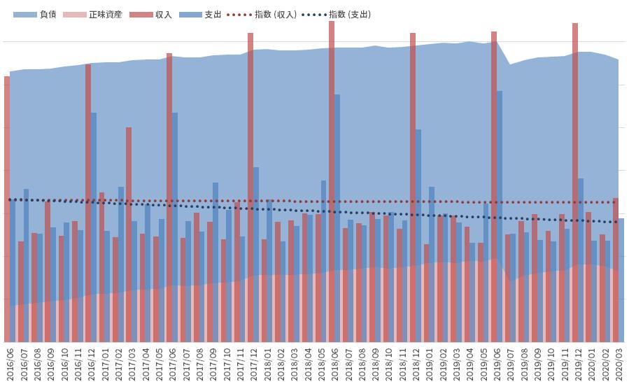 資産と負債の推移_200331