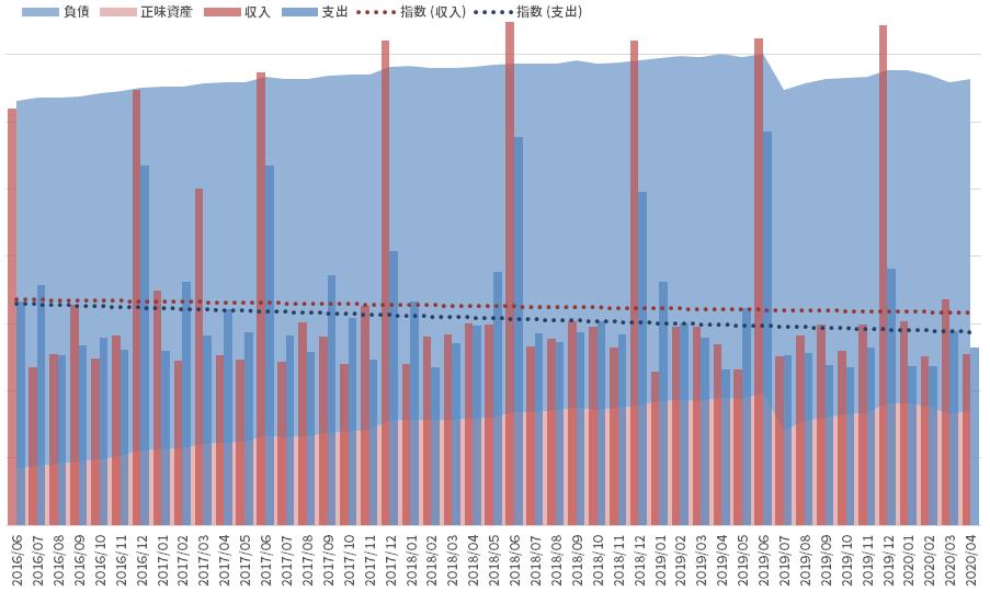 資産と負債の推移_200430