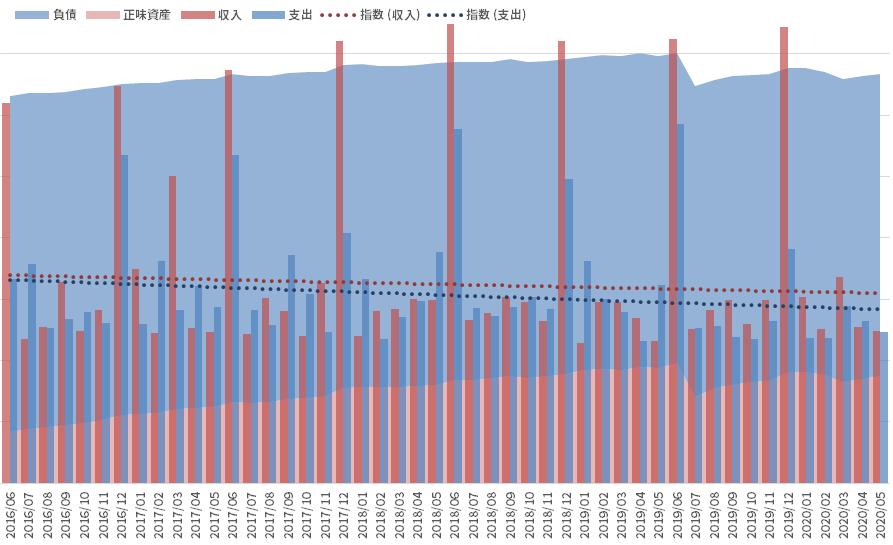 資産と負債の推移_200531