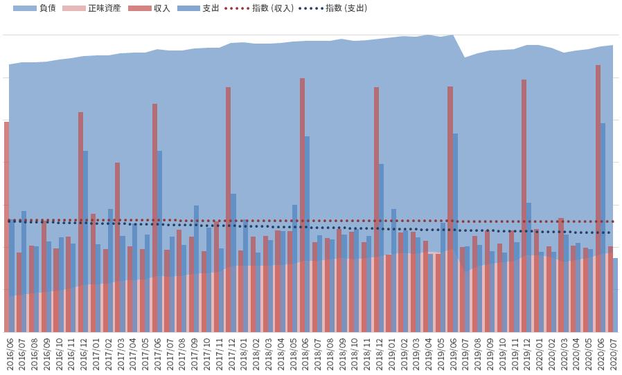 資産と負債の推移_200731