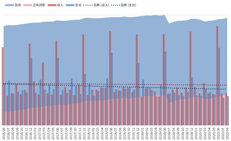 資産と負債の推移_200831
