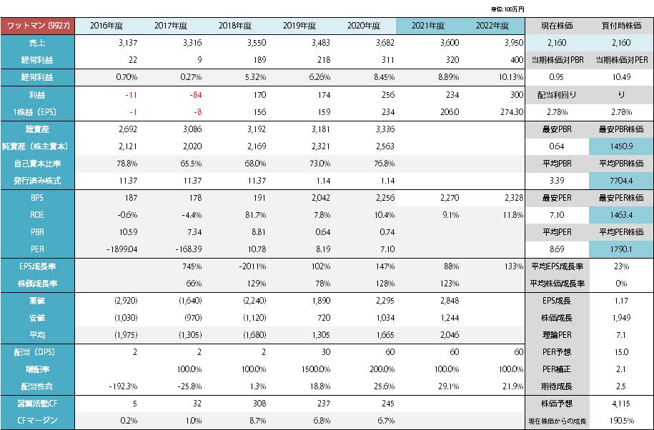 ワットマンの分析_2021年1月