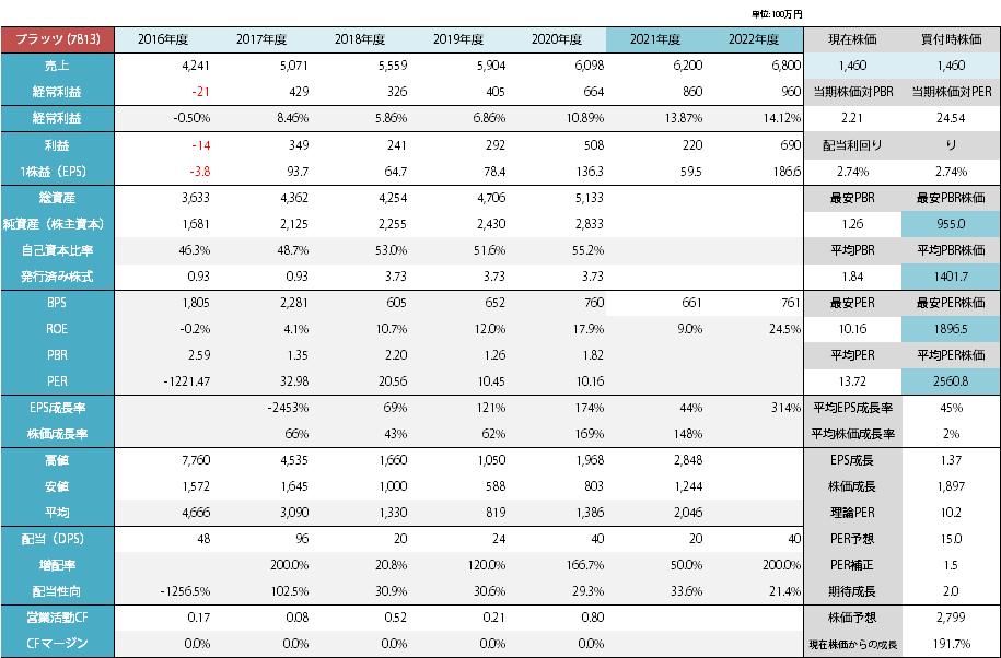 プラッツの分析_2021年1月
