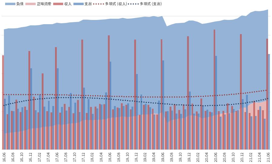 資産と負債の推移_2106